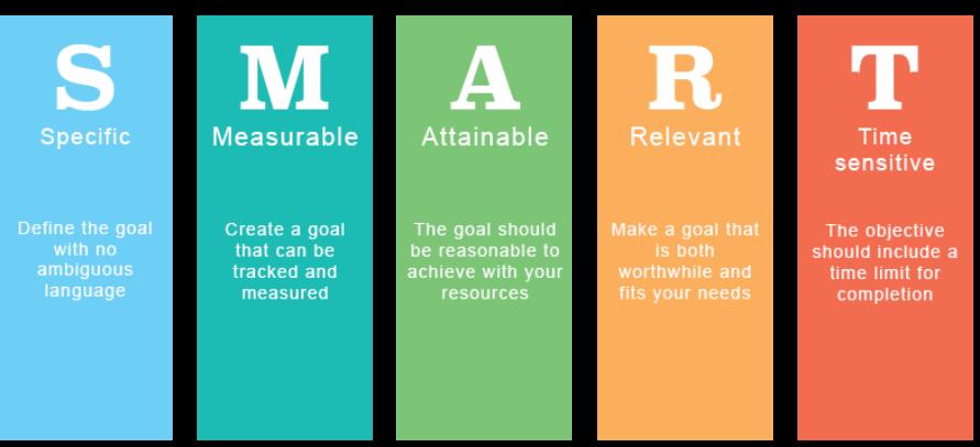 Image describing smart goals for digital marketing.